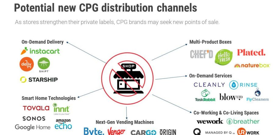 CPGs, stop competing with your retailers.